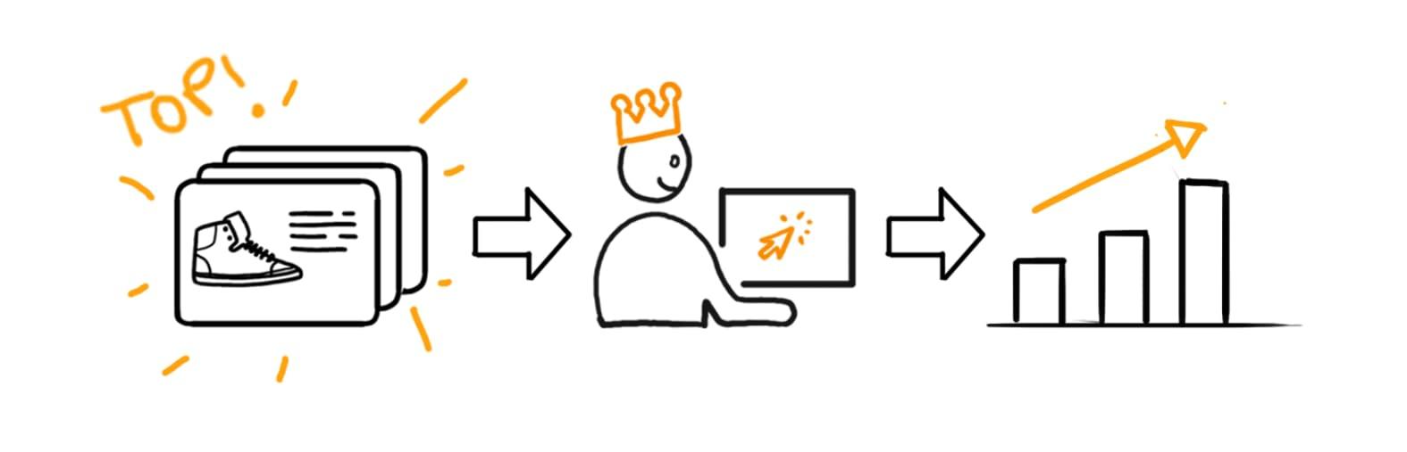 Produktdatenmanagement