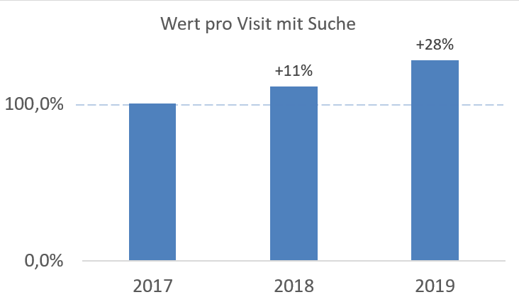 Wert pro Visit - neckermann.de